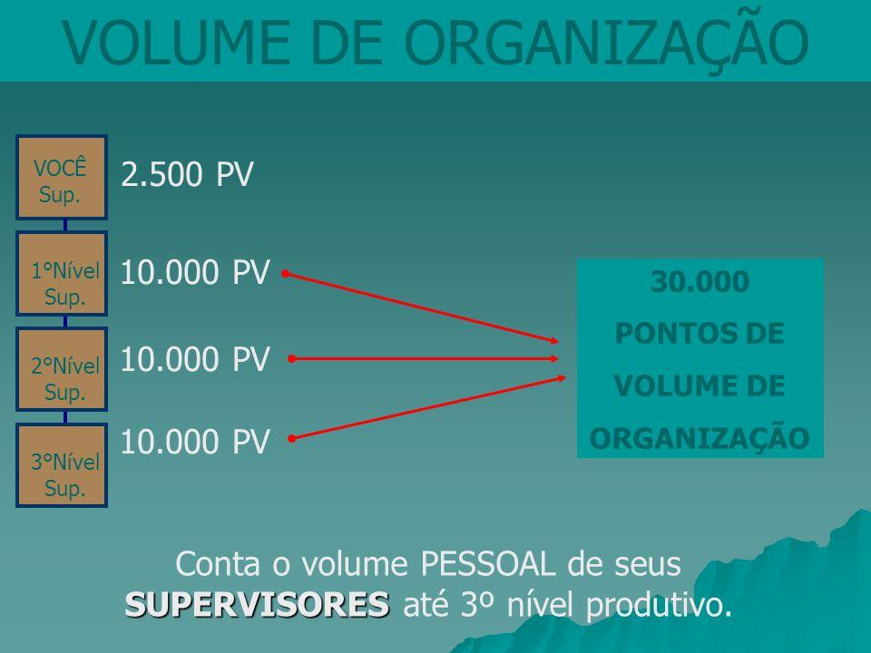 2.500 PV 10.000 PV VOLUME DE ORGANIZAÇÃO 30.000 PONTOS DE VOLUME DE ORGANIZAÇÃO 1°Nível Sup. 2°Nível Sup. 3°Nível Sup. VOCÊ Sup. SUPERVISORES Conta o
