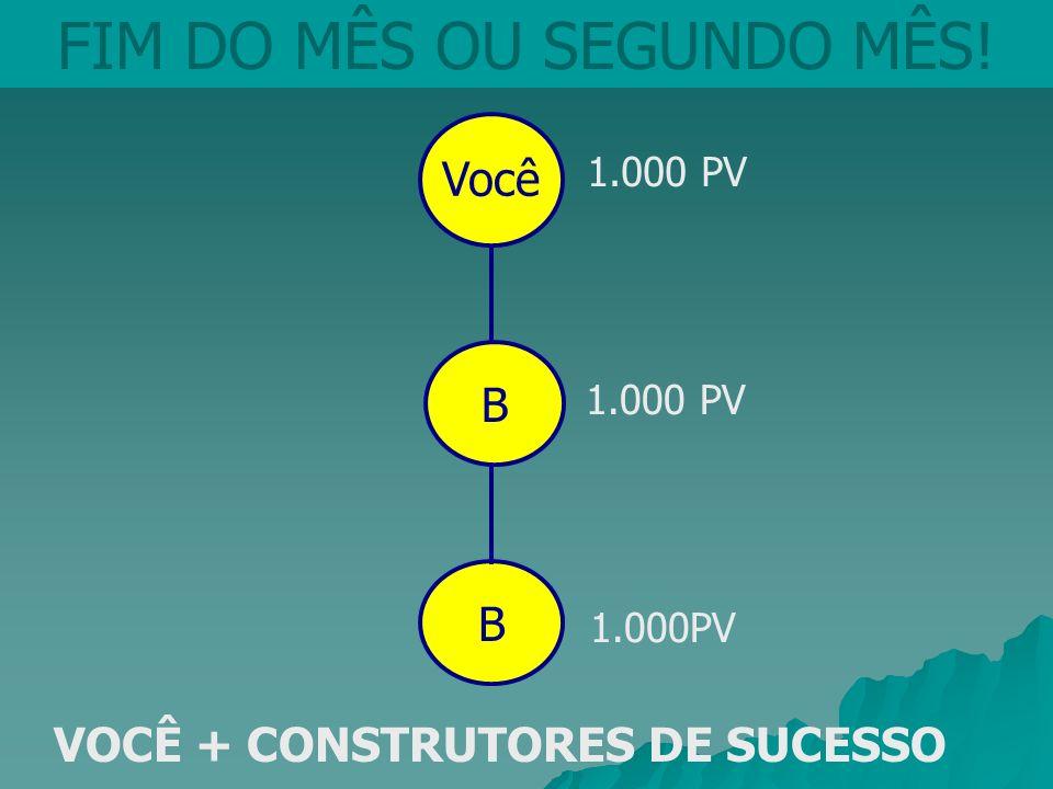 Você FIM DO MÊS OU SEGUNDO MÊS! B 1.000 PV 1.000 PV VOCÊ + CONSTRUTORES DE SUCESSO B 1.000PV