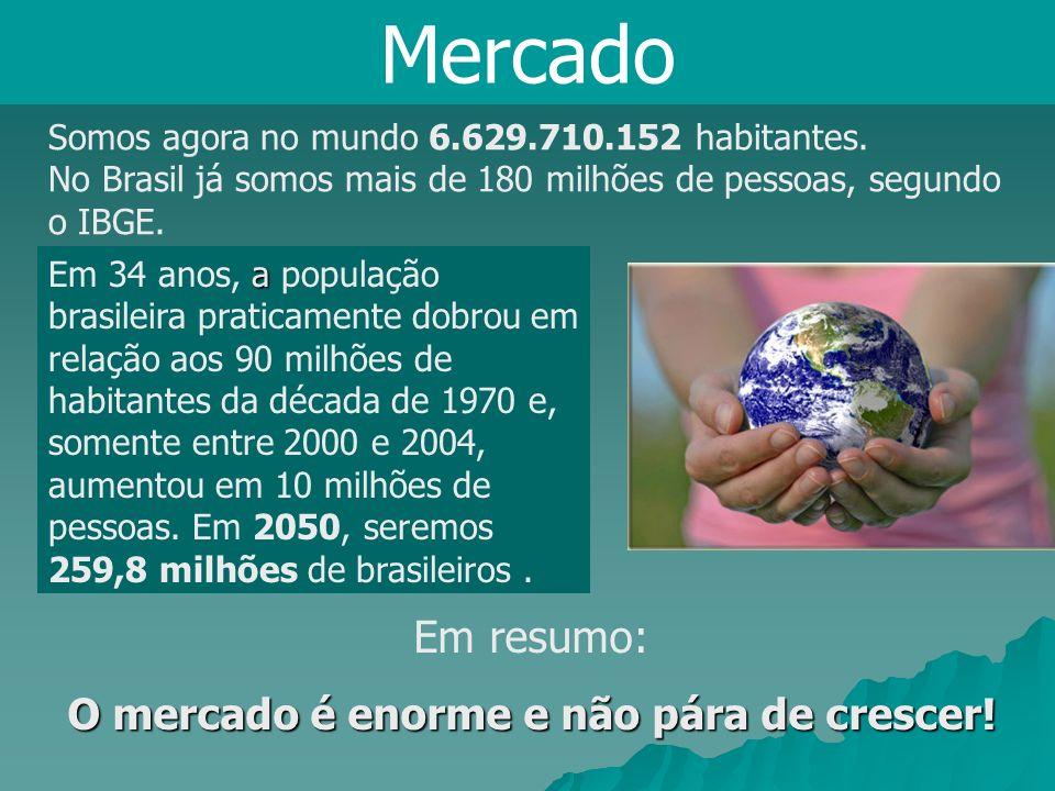 Mercado Somos agora no mundo 6.629.710.152 habitantes. No Brasil já somos mais de 180 milhões de pessoas, segundo o IBGE. a Em 34 anos, a população br