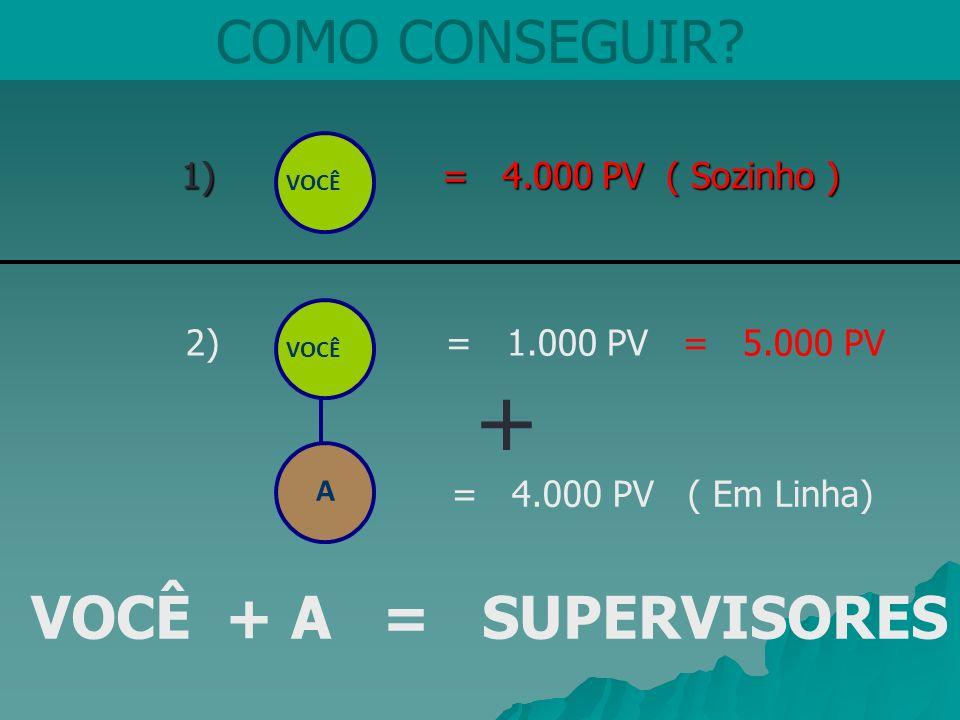 COMO CONSEGUIR? 1) = 4.000 PV ( Sozinho ) 1) = 4.000 PV ( Sozinho ) VOCÊ 2) = 1.000 PV = 5.000 PV = 4.000 PV ( Em Linha) A VOCÊ + A = SUPERVISORES +