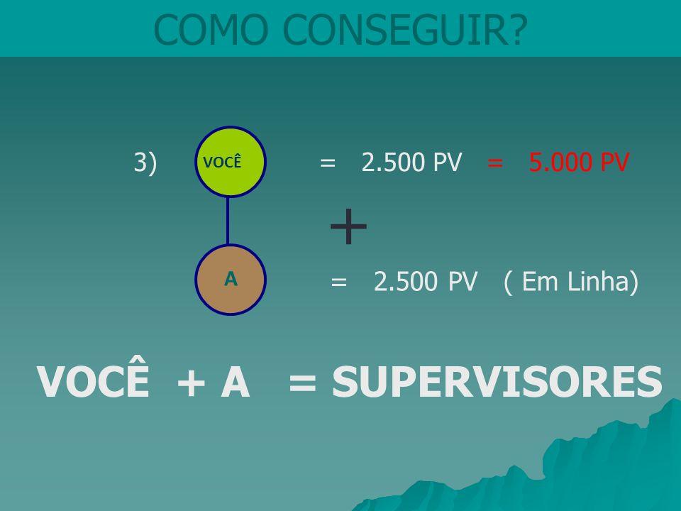 COMO CONSEGUIR? VOCÊ 3) = 2.500 PV = 5.000 PV = 2.500 PV ( Em Linha) A VOCÊ + A = SUPERVISORES +