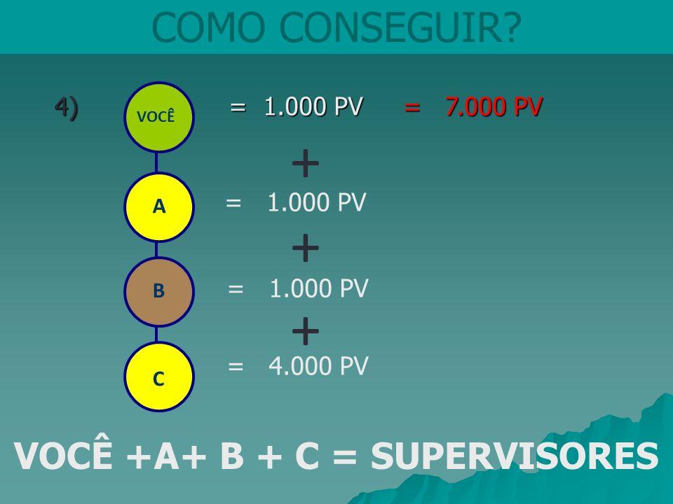 COMO CONSEGUIR? 4) = 1.000 PV = 7.000 PV 4) = 1.000 PV = 7.000 PV VOCÊ = 1.000 PV VOCÊ +A+ B + C = SUPERVISORES + A B + C = 4.000 PV +