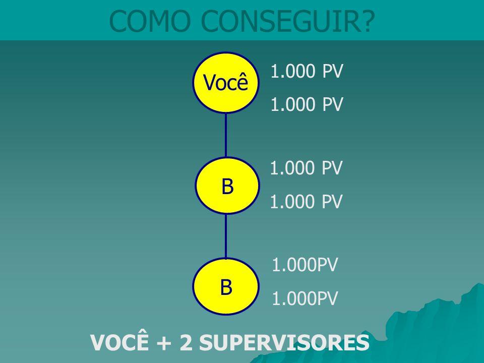 Você COMO CONSEGUIR? B 1.000 PV 1.000 PV VOCÊ + 2 SUPERVISORES B 1.000PV