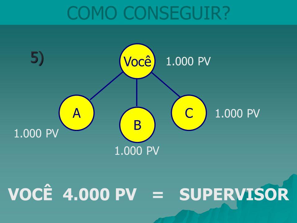 Você COMO CONSEGUIR?5) B CA 1.000 PV VOCÊ 4.000 PV = SUPERVISOR
