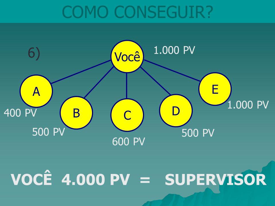 Você COMO CONSEGUIR? 6) CDB 1.000 PV 400 PV 600 PV VOCÊ 4.000 PV = SUPERVISOR A E 500 PV