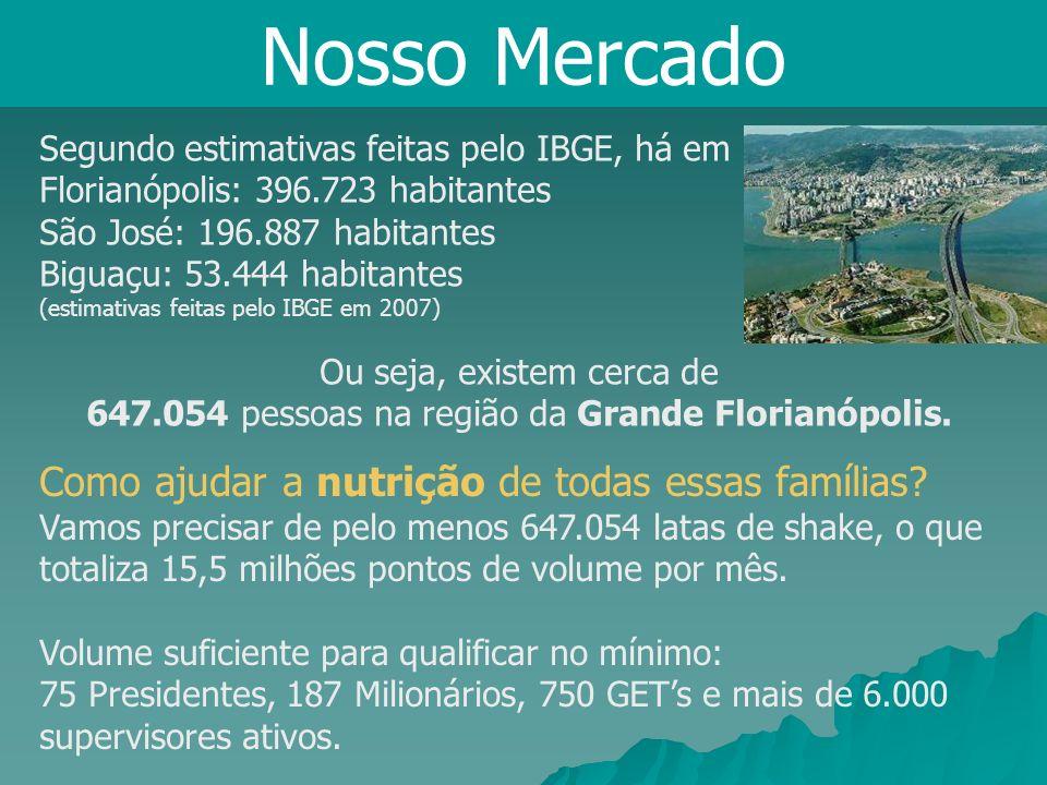 Segundo estimativas feitas pelo IBGE, há em Florianópolis: 396.723 habitantes São José: 196.887 habitantes Biguaçu: 53.444 habitantes (estimativas fei
