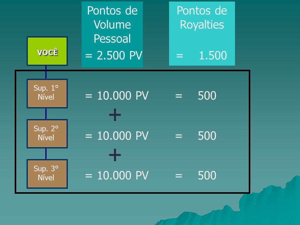 Pontos de Volume Pessoal VOCÊ Sup. 1° Nível Sup. 3° Nível Sup. 2° Nível = 10.000 PV = 500 Pontos de Royalties = 2.500 PV = 1.500 + +