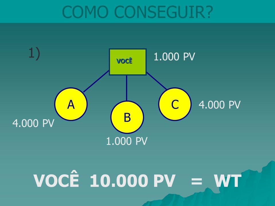 COMO CONSEGUIR? 1) B CA 1.000 PV 4.000 PV 1.000 PV VOCÊ VOCÊ 10.000 PV = WT