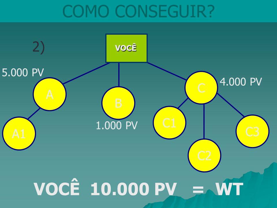COMO CONSEGUIR? 2) B C 4.000 PV 5.000 PV 1.000 PV VOCÊ 10.000 PV = WT VOCÊ A A1C1C3C2