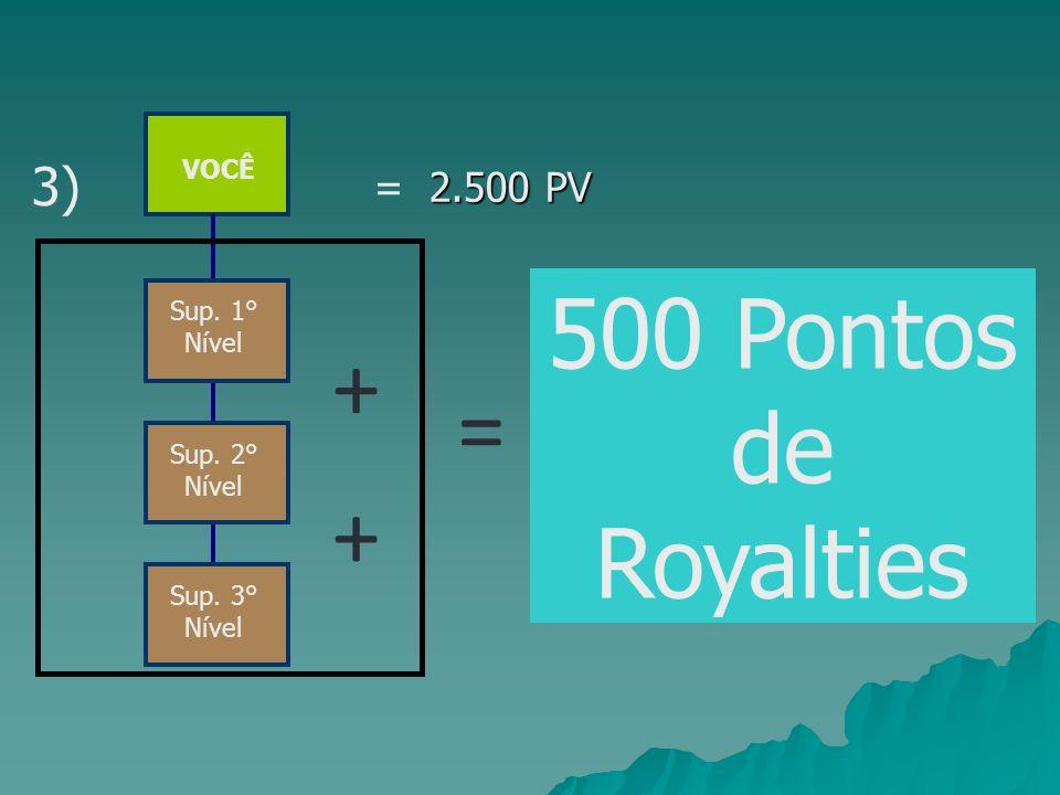 VOCÊ Sup. 1° Nível Sup. 3° Nível Sup. 2° Nível 500 Pontos de Royalties 2.500 PV = 2.500 PV 3) + + =