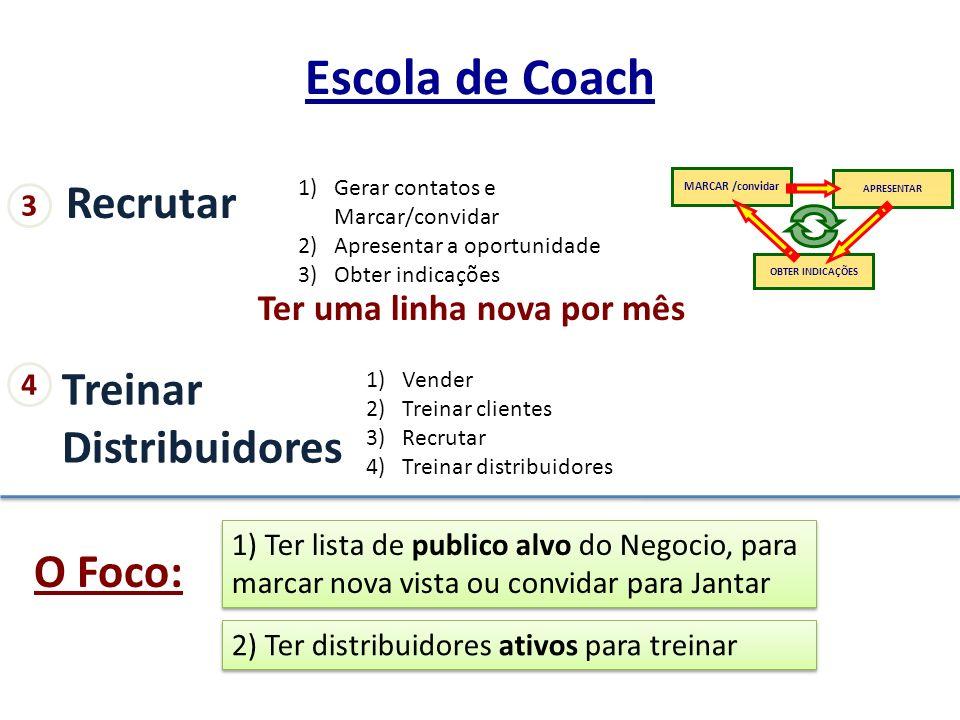 Recrutar 1)Gerar contatos e Marcar/convidar 2)Apresentar a oportunidade 3)Obter indicações MARCAR /convidar APRESENTAR OBTER INDICAÇÕES Ter uma linha