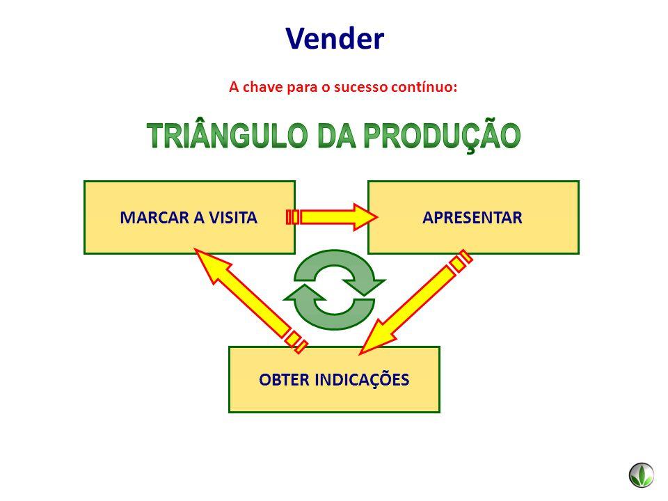 MARCAR A VISITAAPRESENTAR OBTER INDICAÇÕES A chave para o sucesso contínuo: Vender