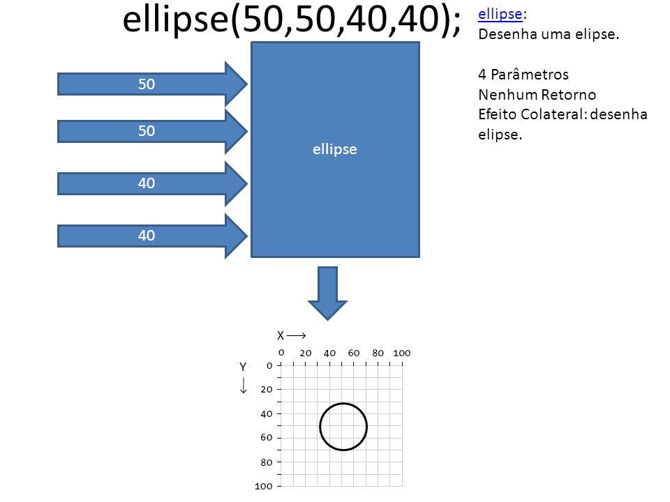 ellipse 50 40 ellipse(50,50,40,40); ellipseellipse: Desenha uma elipse. 4 Parâmetros Nenhum Retorno Efeito Colateral: desenha elipse.