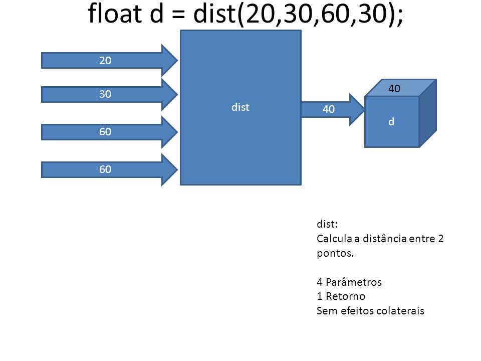 dist 20 30 60 float d = dist(20,30,60,30); dist: Calcula a distância entre 2 pontos. 4 Parâmetros 1 Retorno Sem efeitos colaterais 40 d