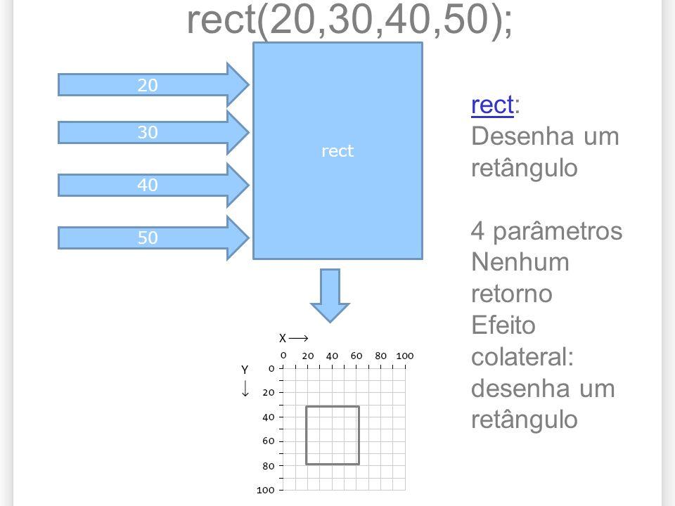 rect 20 30 40 50 rect(20,30,40,50); rectrect: Desenha um retângulo 4 parâmetros Nenhum retorno Efeito colateral: desenha um retângulo