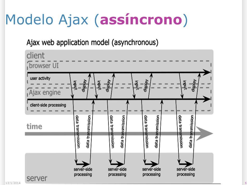 Modelo Ajax (assíncrono) 613/1/2014