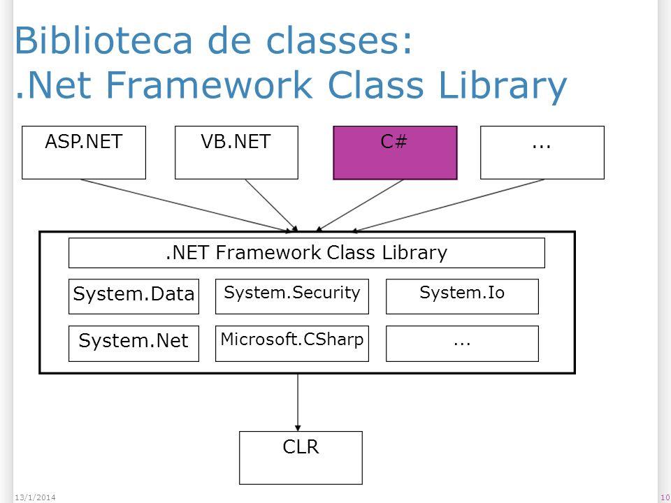 Biblioteca de classes:.Net Framework Class Library 1013/1/2014 ASP.NETVB.NETC# CLR....NET Framework Class Library System.Data System.Net System.Security Microsoft.CSharp System.Io...
