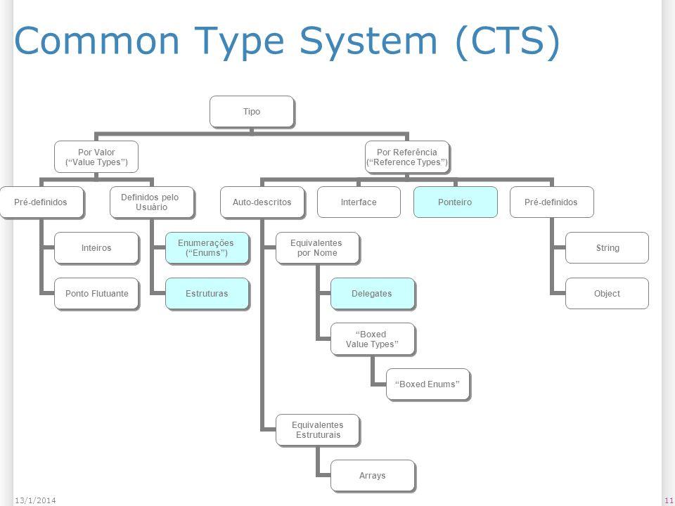 Common Type System (CTS) 1113/1/2014 Tipo Por Valor (Value Types) Pré-definidos Inteiros Ponto Flutuante Definidos pelo Usuário Enumerações (Enums) Estruturas Por Referência (Reference Types) Auto-descritos Equivalentes por Nome Delegates Boxed Value Types Boxed Enums Equivalentes Estruturais Arrays InterfacePonteiroPré-definidos String Object