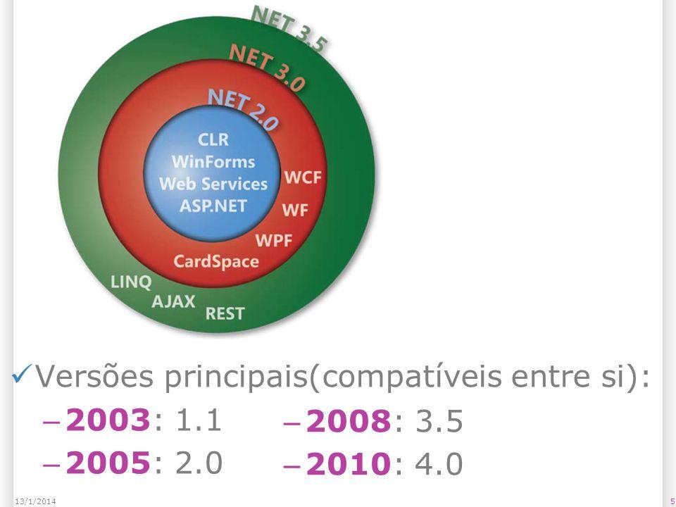 Versões principais(compatíveis entre si): – 2003: 1.1 – 2005: 2.0 513/1/2014 – 2008: 3.5 – 2010: 4.0