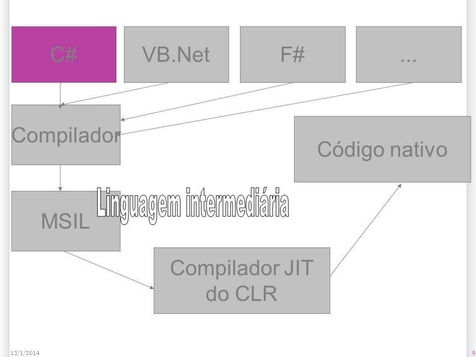 9 C#VB.NetF#... Compilador MSIL Compilador JIT do CLR Código nativo