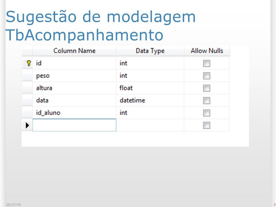 Sugestão de modelagem TbModalidades 1025/07/09