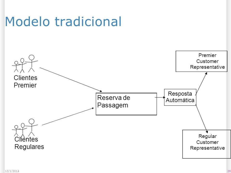 Modelo tradicional 2813/1/2014 Clientes Premier Clientes Regulares Reserva de Passagem Resposta Automática Premier Customer Representative Regular Customer Representative