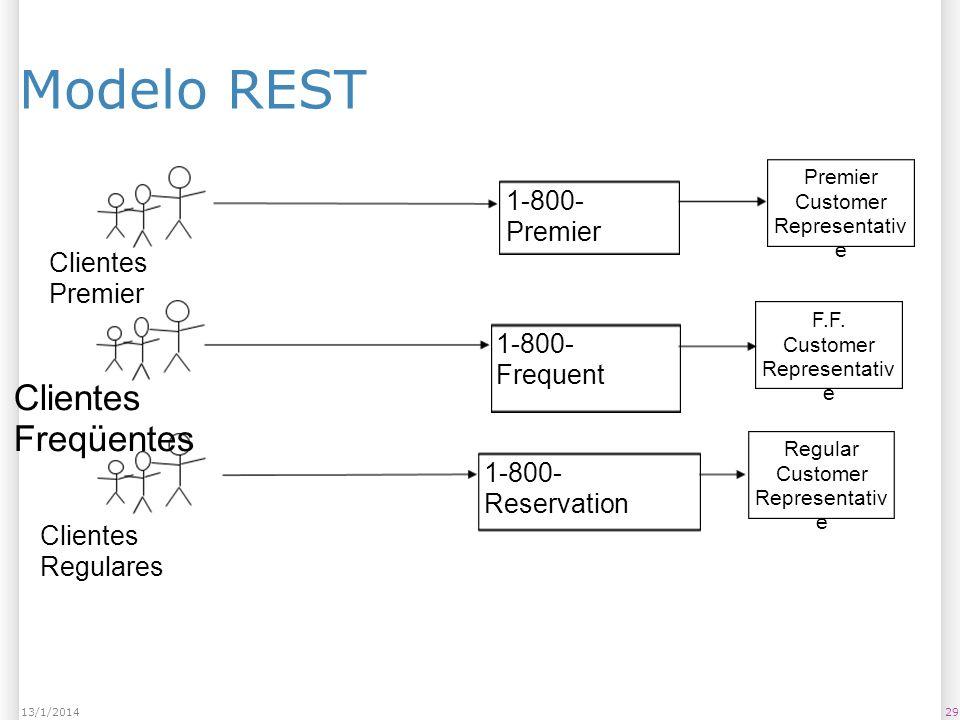Modelo REST 2913/1/2014 Clientes Premier Clientes Freqüentes Clientes Regulares 1-800- Premier Premier Customer Representativ e F.F.