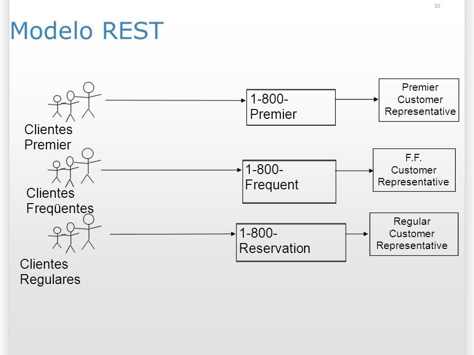 Modelo REST 30 Clientes Premier Clientes Freqüentes Clientes Regulares 1-800- Premier Premier Customer Representative F.F.