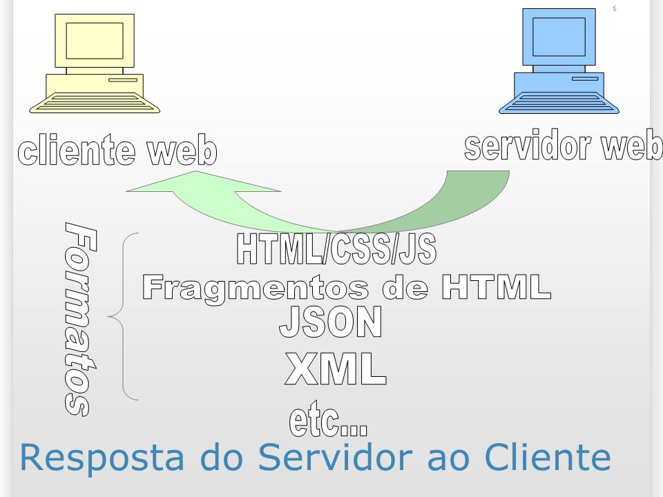 Padrões XML (eXtensible Markup Language): Metalinguagem; Linguagem para construir linguagens.