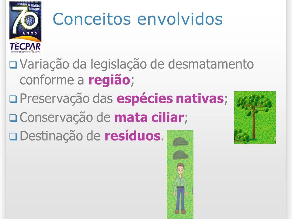 Conceitos envolvidos Variação da legislação de desmatamento conforme a região; Preservação das espécies nativas; Conservação de mata ciliar; Destinação de resíduos.