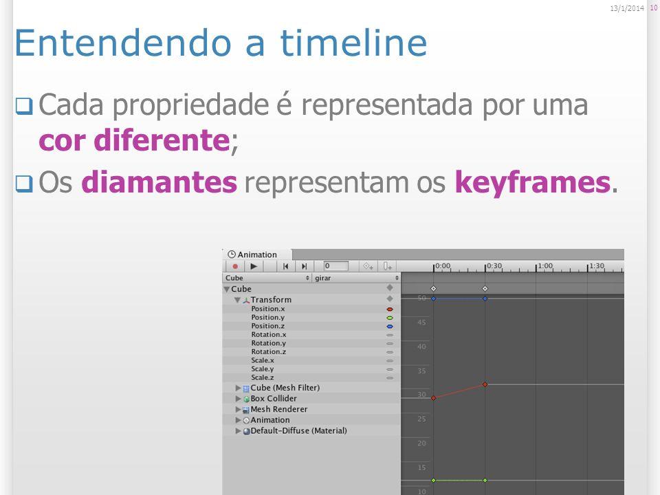Entendendo a timeline Cada propriedade é representada por uma cor diferente; Os diamantes representam os keyframes. 10 13/1/2014