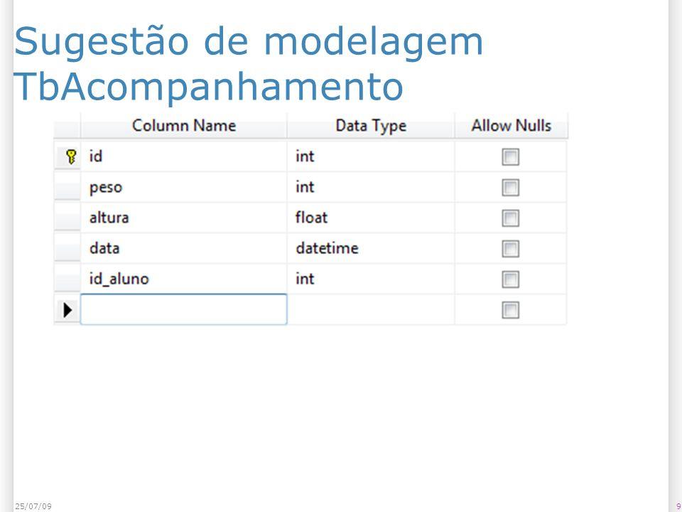 Sugestão de modelagem TbAcompanhamento 925/07/09