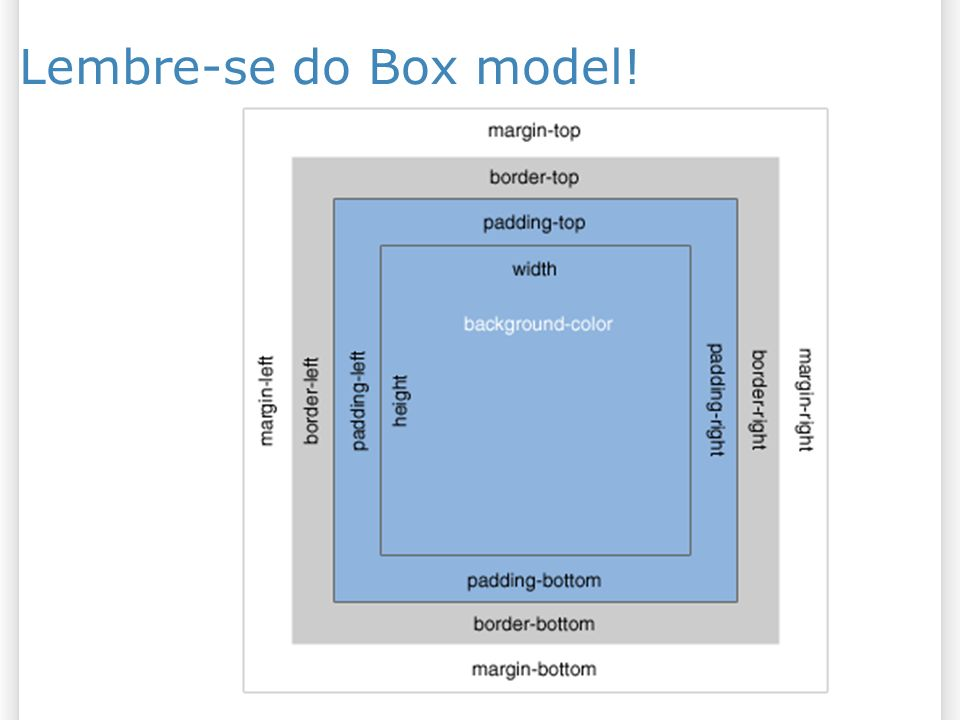 Lembre-se do Box model!
