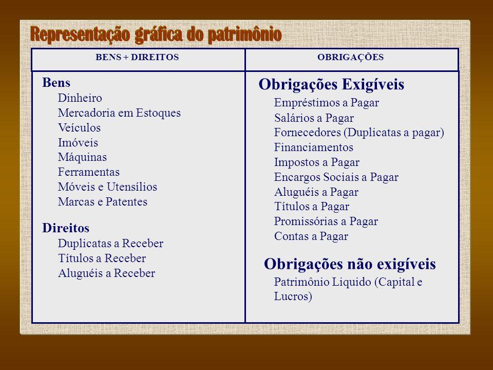 BENS + DIREITOSOBRIGAÇÕES Bens Dinheiro Mercadoria em Estoques Veículos Imóveis Máquinas Ferramentas Móveis e Utensílios Marcas e Patentes Direitos Du