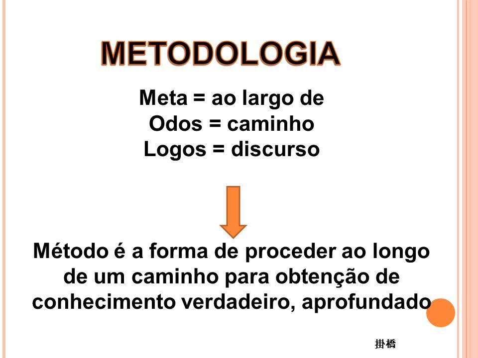Meta = ao largo de Odos = caminho Logos = discurso Método é a forma de proceder ao longo de um caminho para obtenção de conhecimento verdadeiro, aprofundado