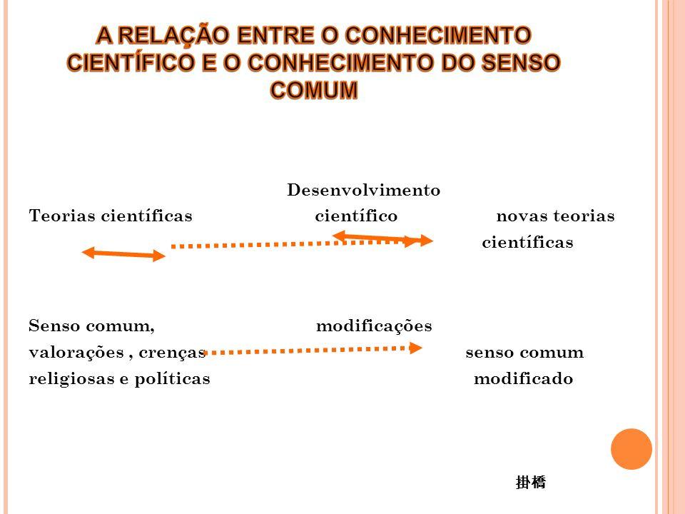 Desenvolvimento Teorias científicas científico novas teorias científicas Senso comum, modificações valorações, crenças senso comum religiosas e políticas modificado