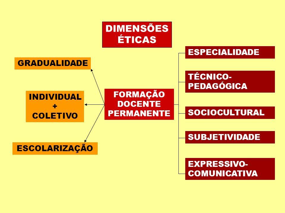DIMENSÕES ÉTICAS FORMAÇÃO DOCENTE PERMANENTE GRADUALIDADE INDIVIDUAL + COLETIVO ESCOLARIZAÇÃO ESPECIALIDADE TÉCNICO- PEDAGÓGICA SOCIOCULTURAL SUBJETIV