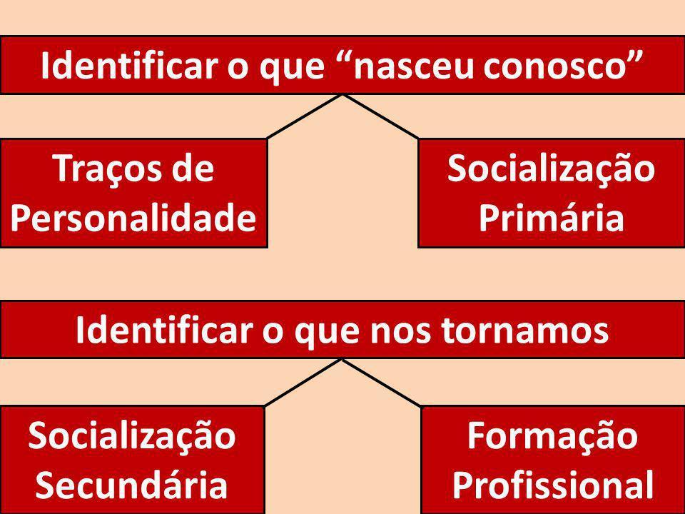 Identificar o que nasceu conosco Traços de Personalidade Socialização Primária Identificar o que nos tornamos Socialização Secundária Formação Profiss