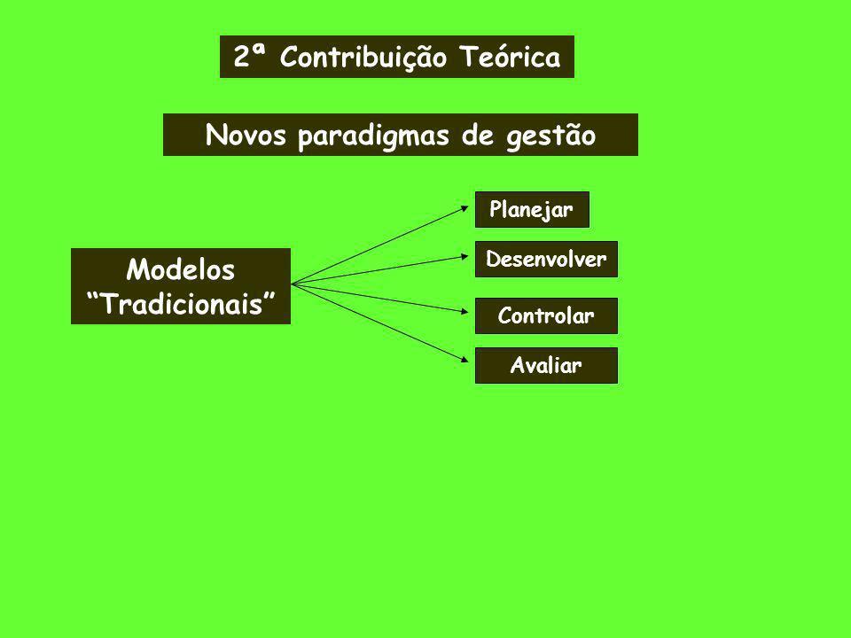 2ª Contribuição Teórica Novos paradigmas de gestão Modelos Tradicionais Planejar Desenvolver Controlar Avaliar