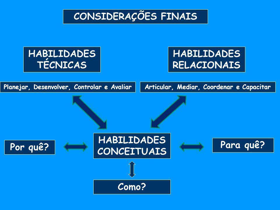 CONSIDERAÇÕES FINAIS HABILIDADES TÉCNICAS HABILIDADES RELACIONAIS Planejar, Desenvolver, Controlar e AvaliarArticular, Mediar, Coordenar e Capacitar H
