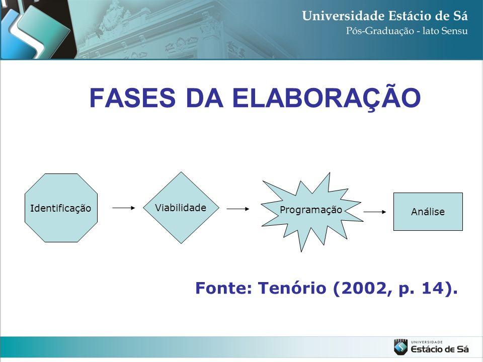 FASES DA ELABORAÇÃO Fonte: Tenório (2002, p. 14). Identificação Viabilidade Programação Análise