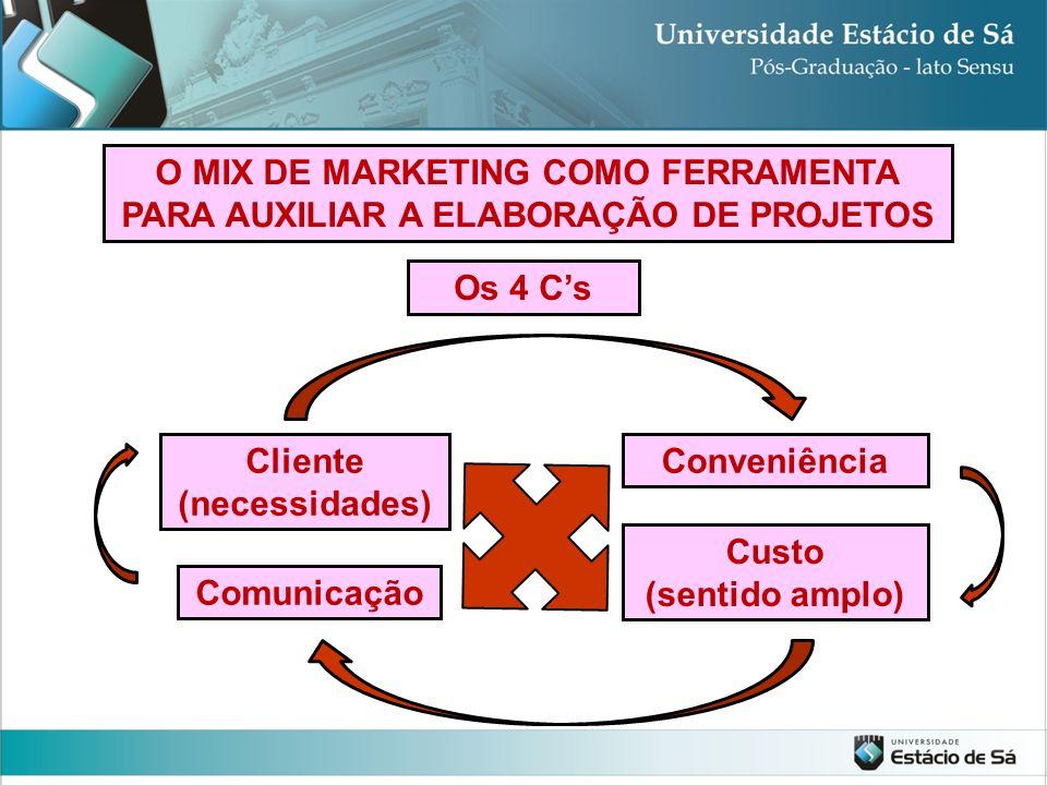 O MIX DE MARKETING COMO FERRAMENTA PARA AUXILIAR A ELABORAÇÃO DE PROJETOS Os 4 Cs Cliente (necessidades) Conveniência Custo (sentido amplo) Comunicaçã