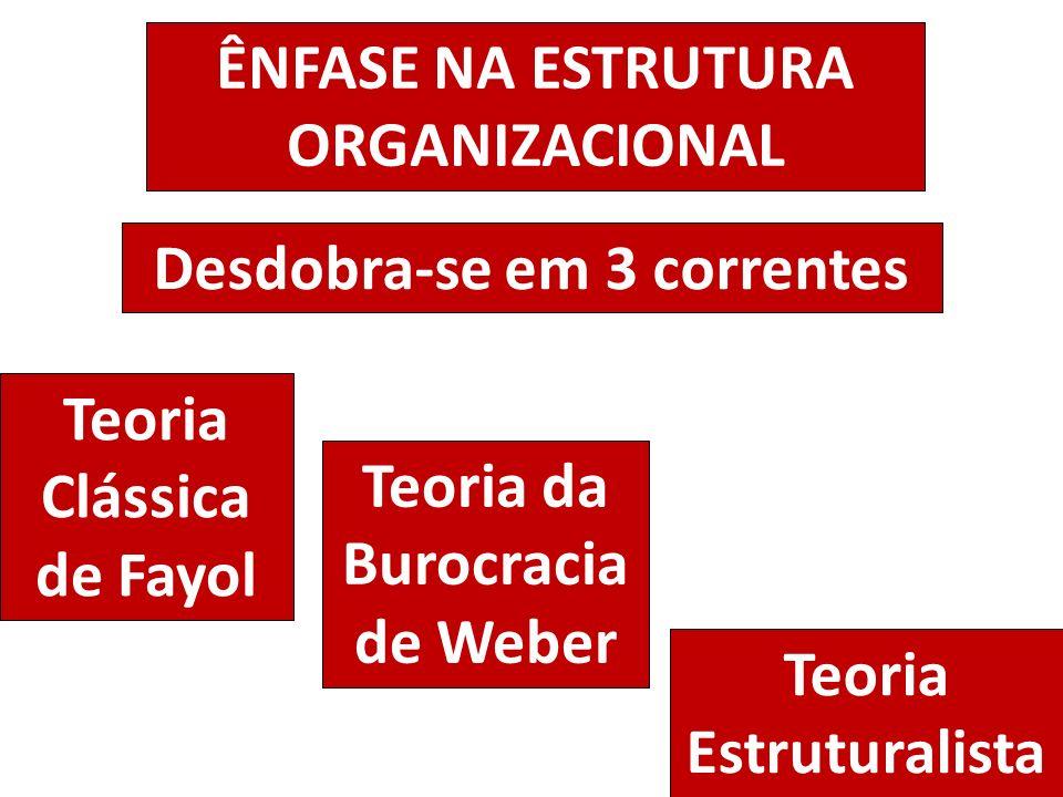 ÊNFASE NA ESTRUTURA ORGANIZACIONAL Desdobra-se em 3 correntes Teoria Clássica de Fayol Teoria da Burocracia de Weber Teoria Estruturalista