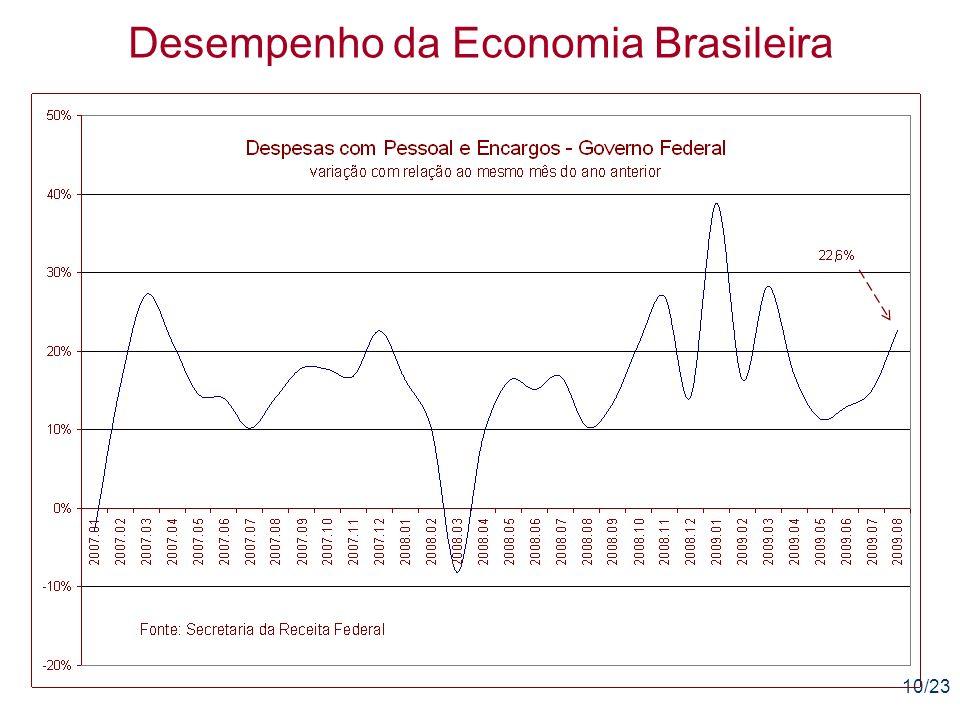 10/23 Desempenho da Economia Brasileira