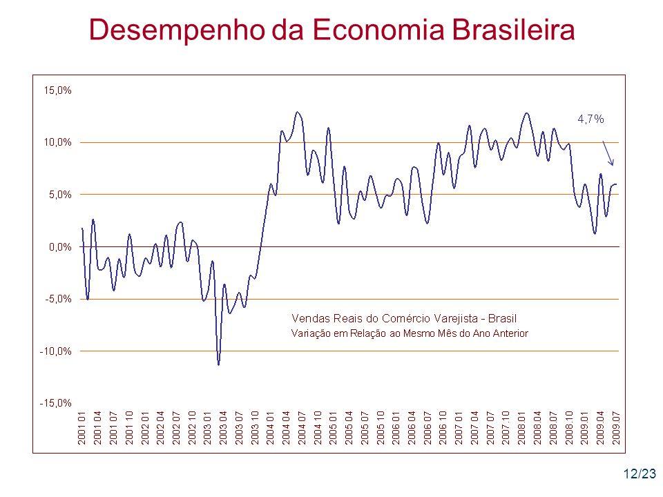 12/23 Desempenho da Economia Brasileira