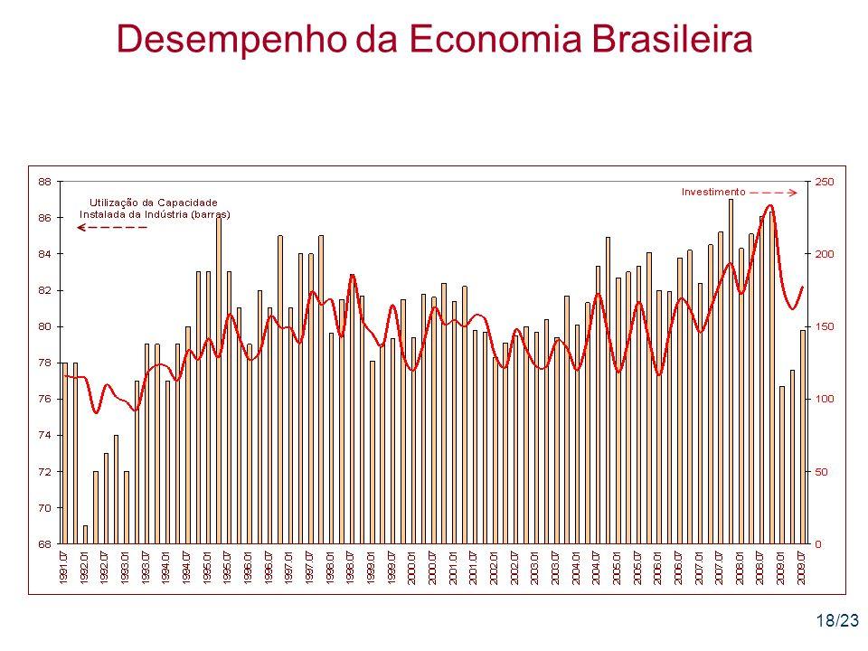 18/23 Desempenho da Economia Brasileira