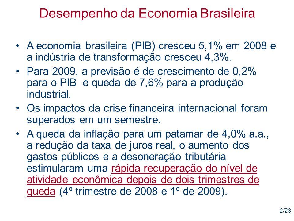 13/23 Desempenho da Economia Brasileira