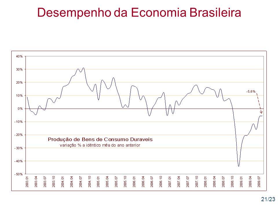 21/23 Desempenho da Economia Brasileira