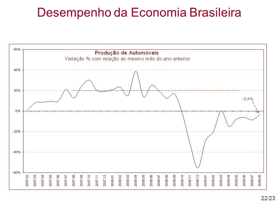 22/23 Desempenho da Economia Brasileira