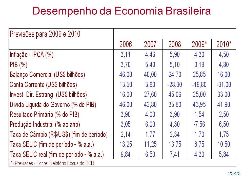 23/23 Desempenho da Economia Brasileira